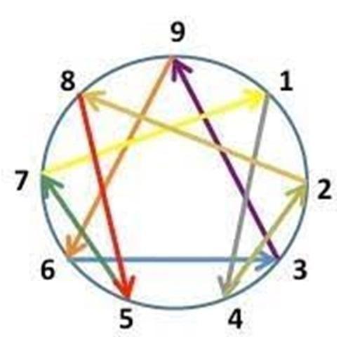Enneagrammes 1